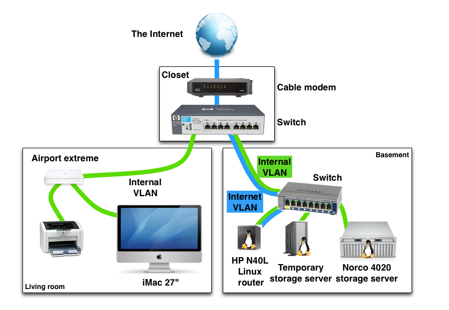 Cartoon Networks: Download Data Center Network Diagram ...