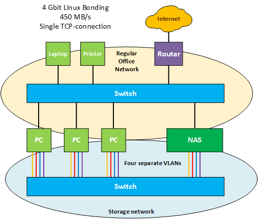 Achieving 450 MB/s network file transfers using Linux Bonding