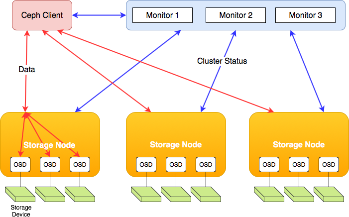Understanding Ceph: open-source scalable storage