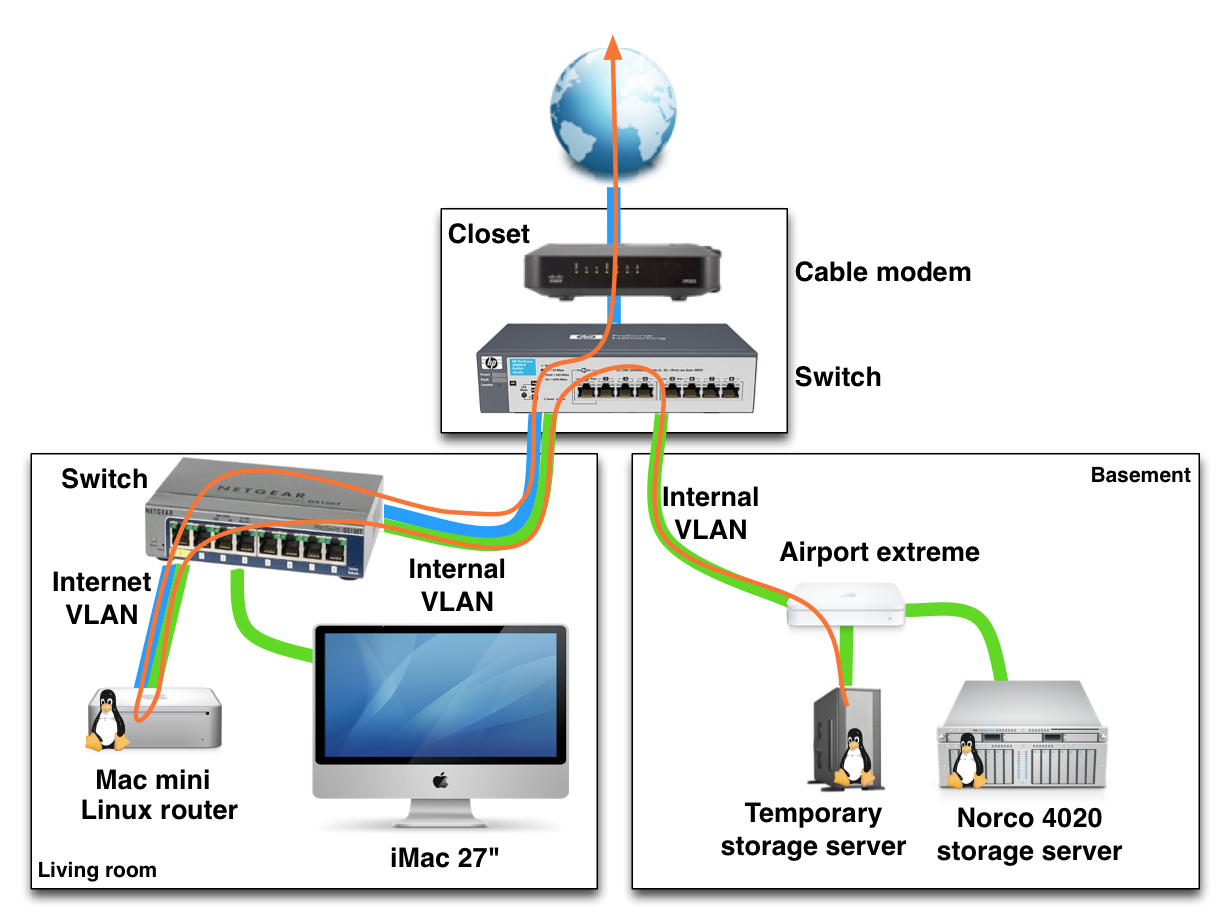 Example Of A Home Networking Setup With Vlans Network Flow Nordfluxfo  Database