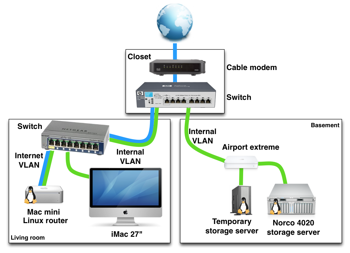 example of a home networking setup with vlans rh louwrentius com Ethernet Cable Diagram Ethernet Switch Schematic