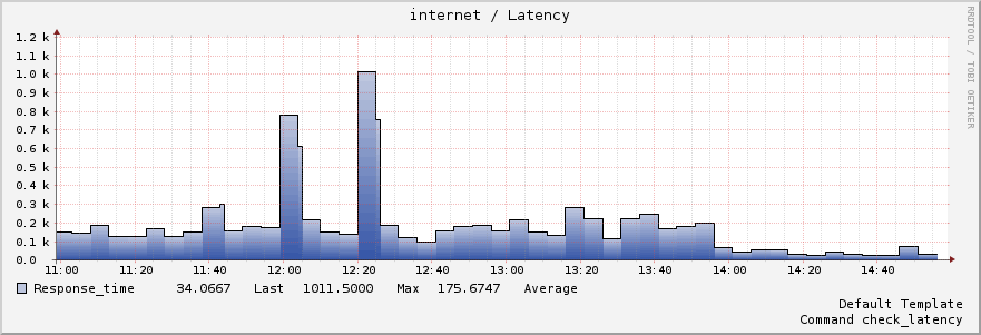 bad latency