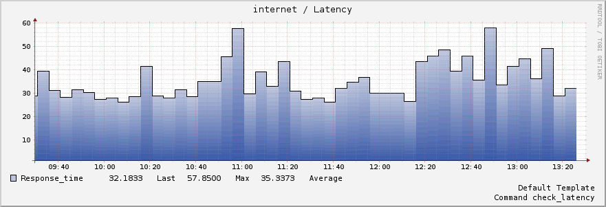 good latency
