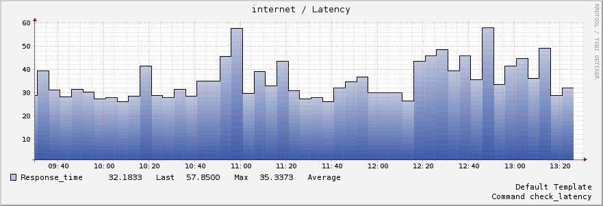 good latency