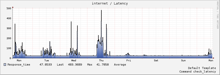 week latency