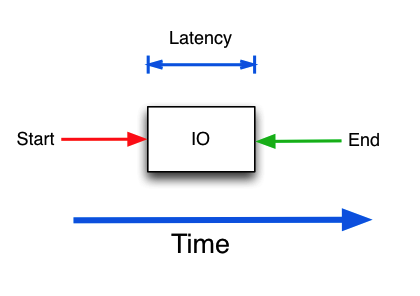 Understanding IOPS, latency and storage performance