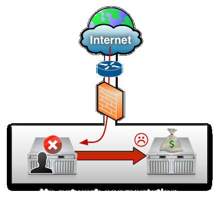 sharednetwork