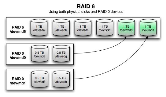 building a raid 6 array of mixed drives. Black Bedroom Furniture Sets. Home Design Ideas
