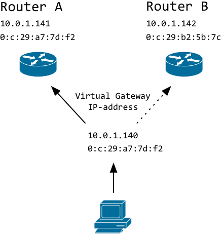 Configuring, attacking and securing VRRP on Linux