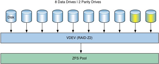 The Hidden Cost Of Using ZFS For Your Home NAS - Zfs architecture