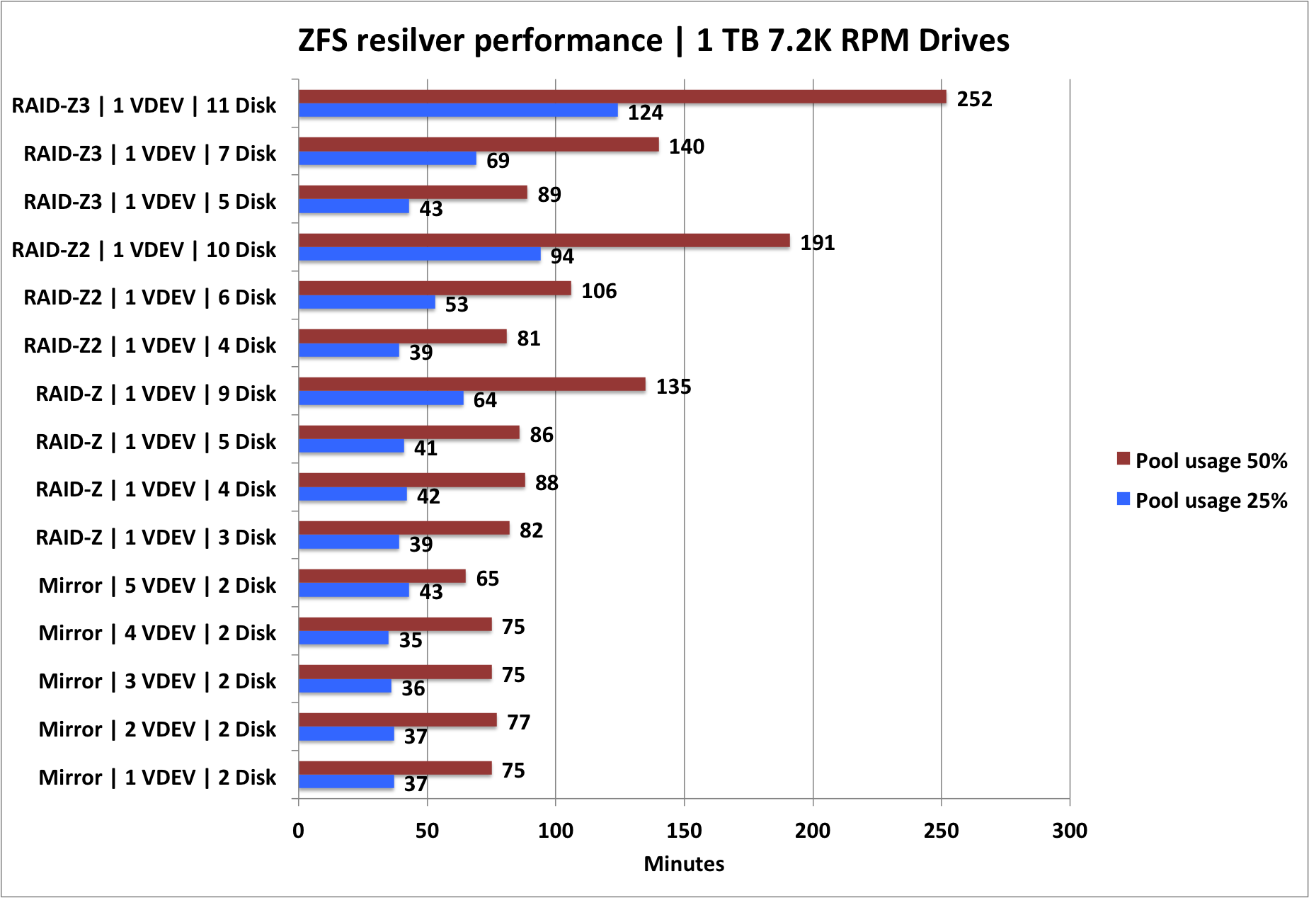 Zfs Resilver Performance Of Various Raid Schemas