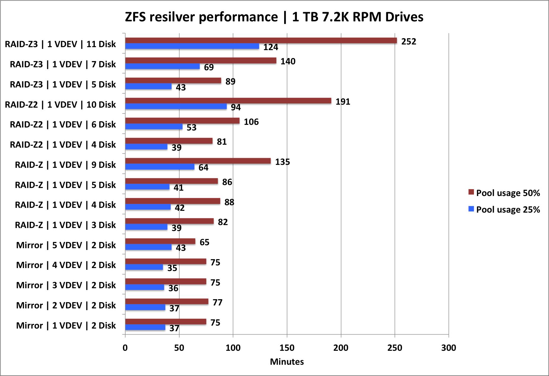 resilver graph